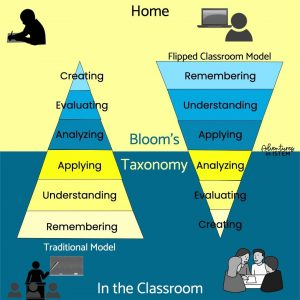 blooms taxonomy and the flipped classroom model